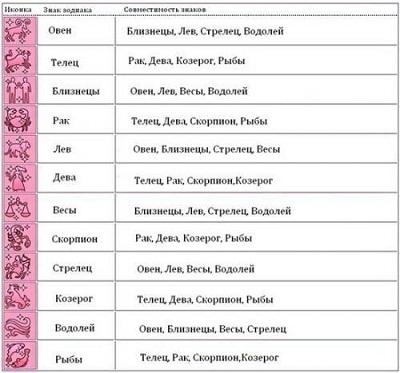 гороскопы сочетание имен